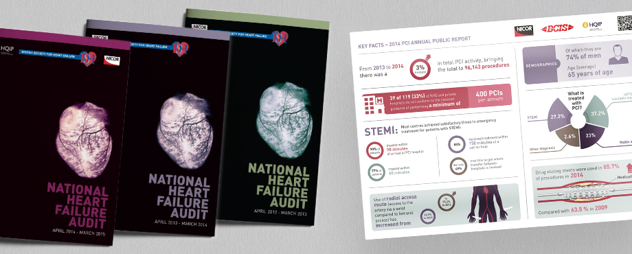 UCL Heart Failure annual reports designed by Pad