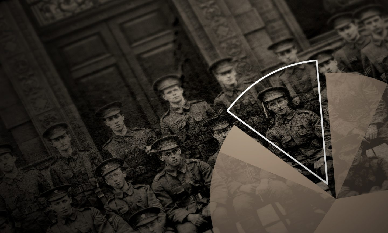 Dulwich College Fallen of the Great War Website - Statistics