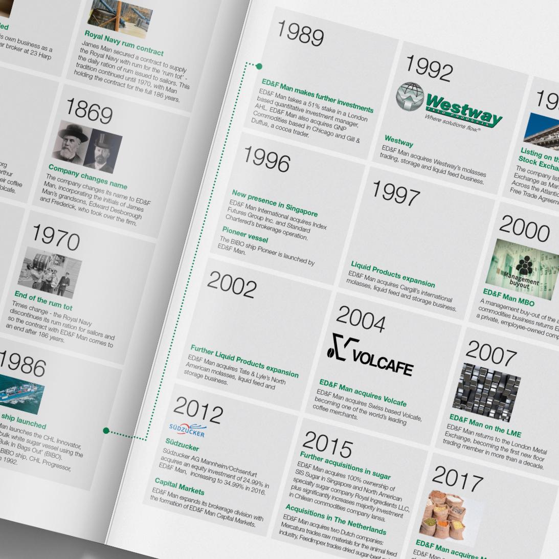ED&F Man Brochure - company history