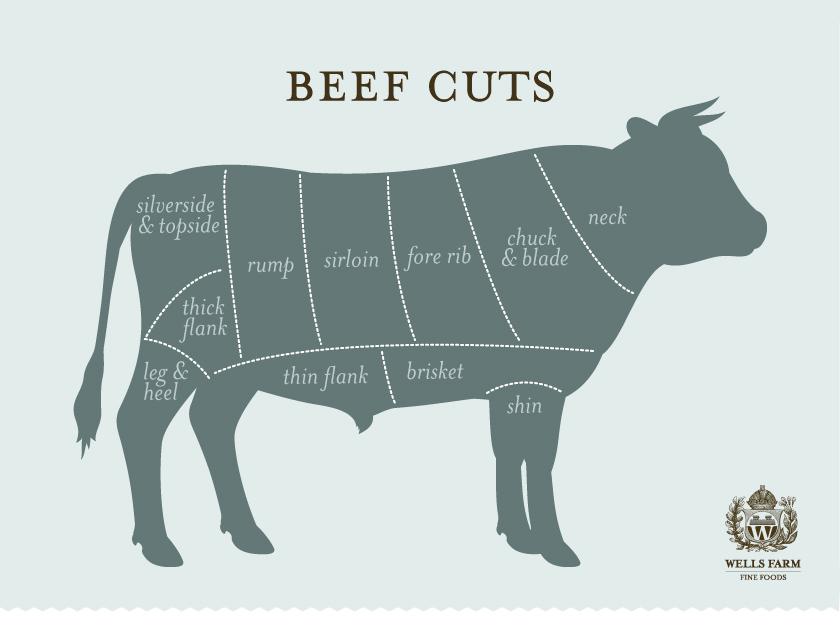 Wells Farm Fine Foods Beef cuts design