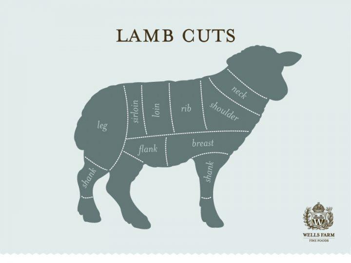 Wells Farm Fine Foods Lamb cuts design