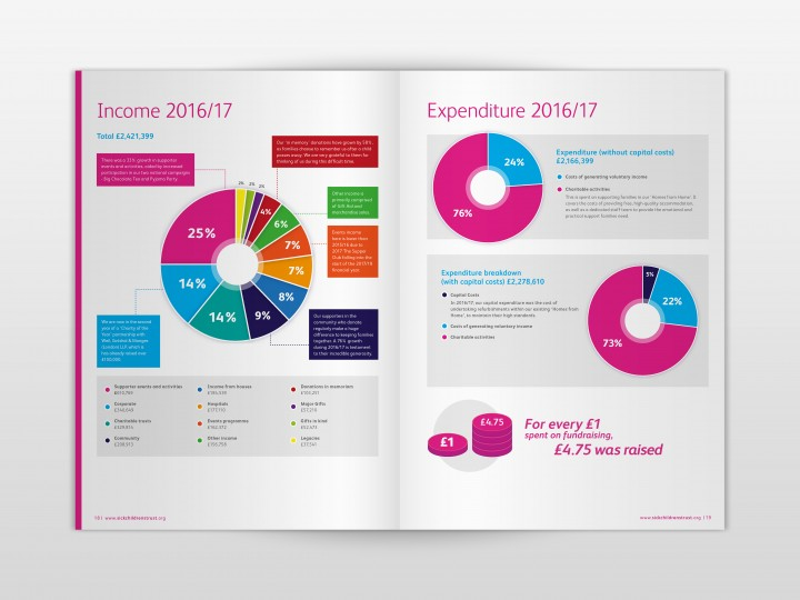 The Sick Children's Trust Annual Report Design Charts