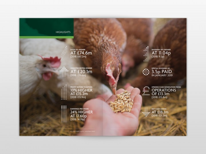 ECO Animal Health Group 2019 Annual Report Infographics