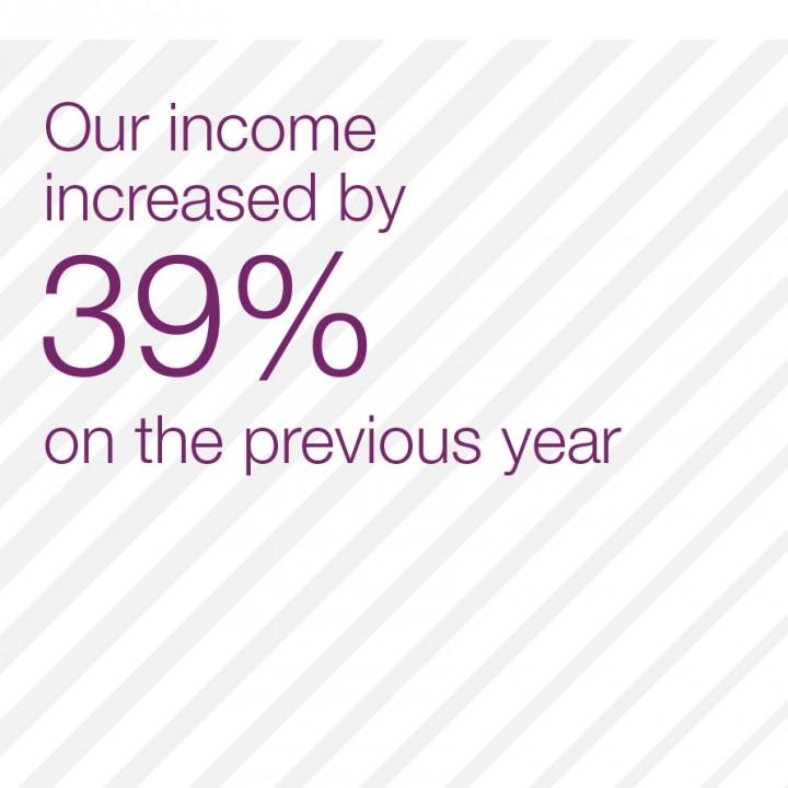 Smith Institute Annual Report Statistic