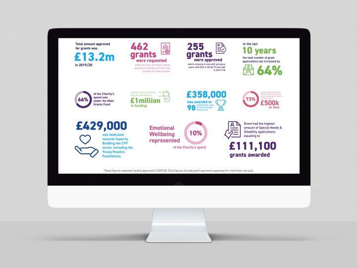 Digital Report design and build for John Lyon's Charity